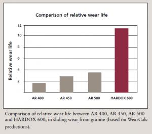 relative wear life